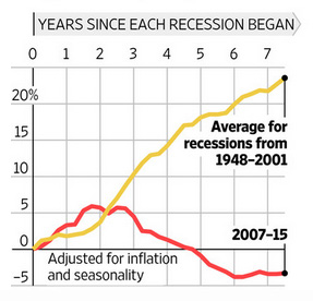 blog_govt_spending_recession
