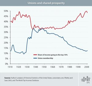 2.unions&sharedprosperity