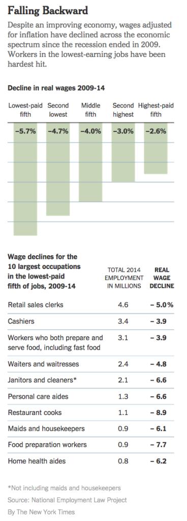 wages-decline