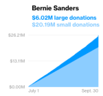 BernieSandersScreen+Shot+2015-10-18+at+6.50.17+AM