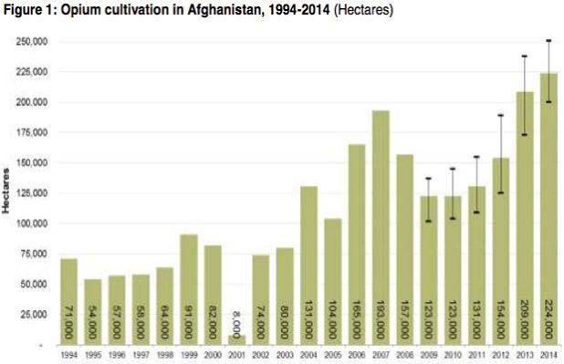Opium-Afghanistan-chart