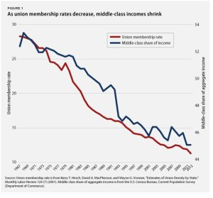 The middle class is the middle 60% of income earners