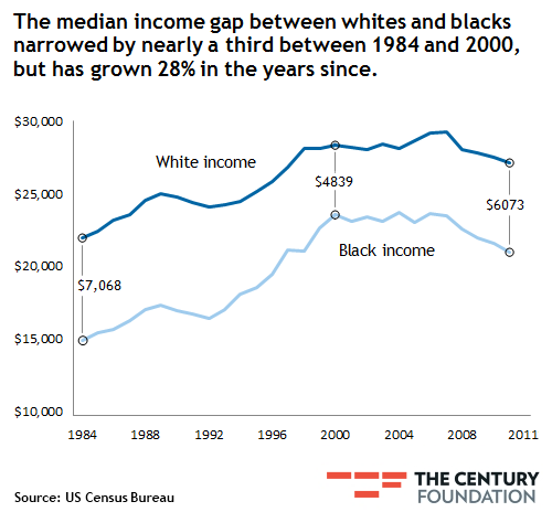 the racial wealth gap between blacks and whites A new report highlights the role of america's underlying economic structure in producing racial inequality, challenging conventionally held myths that behavioral changes are the key to close the gaping wealth gap between white and black americans.