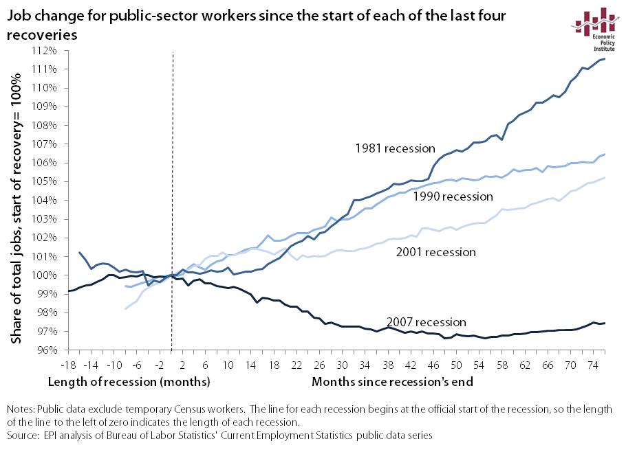 jobs_recovery_comparison_public