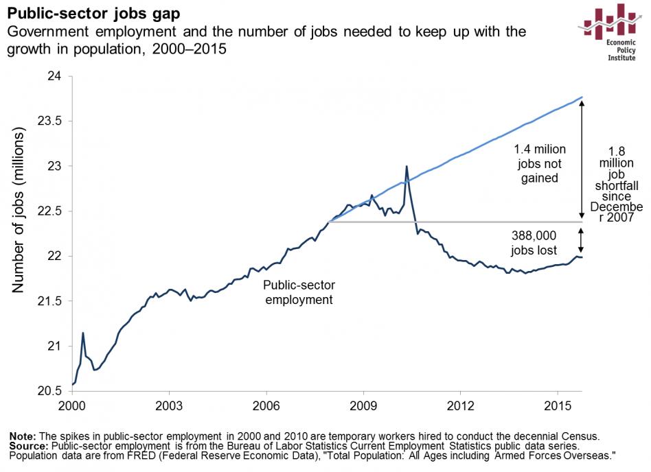 public-sector-jobs-gap1.png