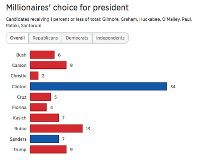 CNBC poll on millionaires' choice for president