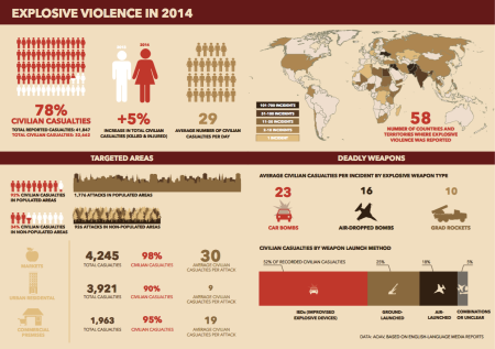 Civilian-deaths-from-explosive-weapons-rise