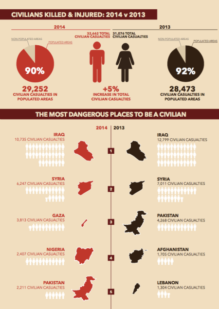 Civilians-killed-in-Pakistan-in-2014