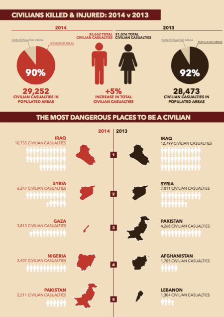 Civilians-killed-in-Pakistan-in-2014