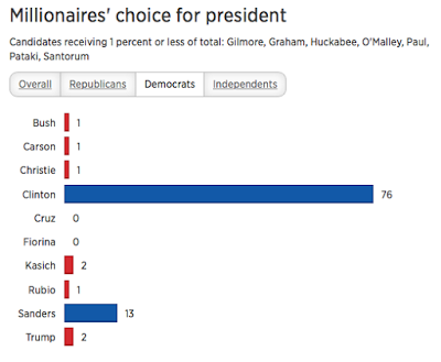CBNC Poll of Democratic millionaires