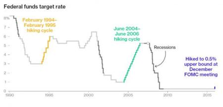 fed funds chart_0