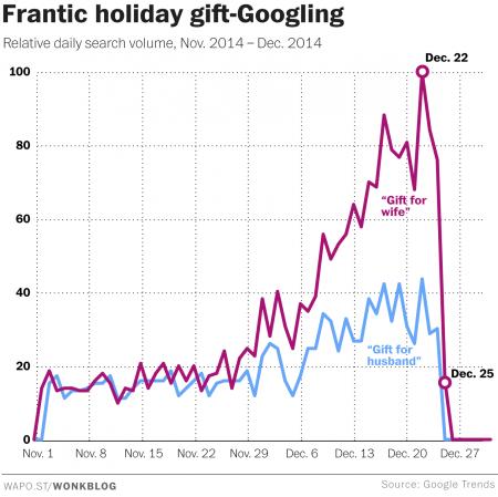 imrs.Christmas,googling