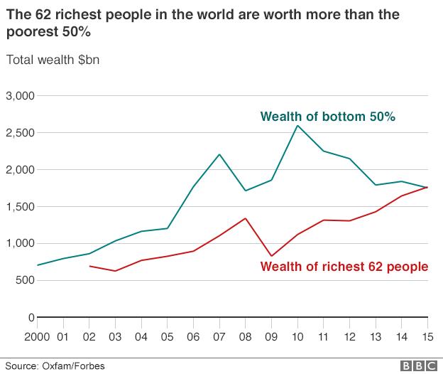 _87760046_world_wealth_disparity_624gr