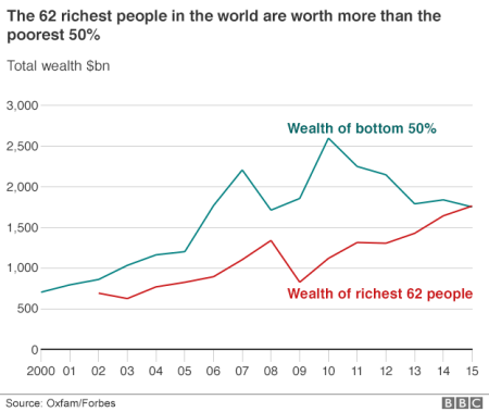 _87760046_world_wealth_disparity_624gr