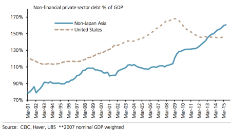 asian-debt-has-rocketed-since-the-crisis-while-the-us-has-paid-down-its-debts-as-a-percentage-of-gdp
