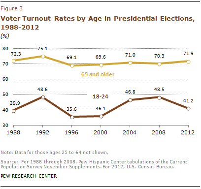 Youth_vote_turnout