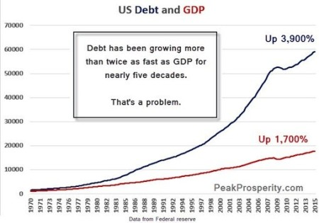 Debt-and-GDP-II-1-15-2016-510x358