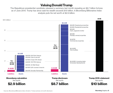 valuingdonaldtrump-1x-1