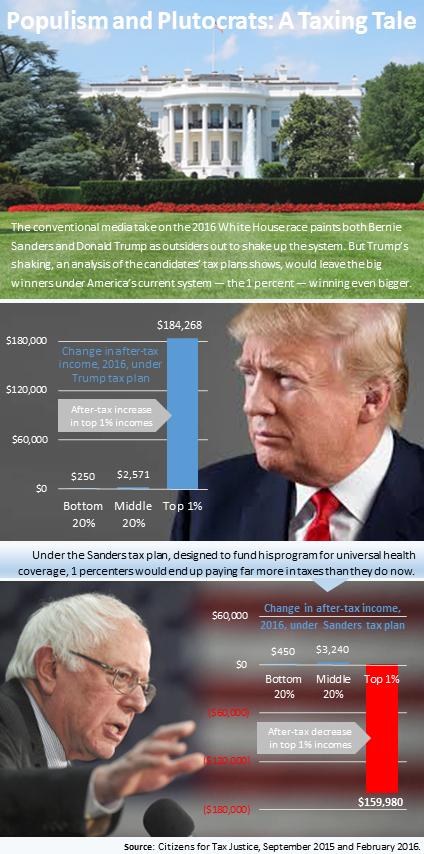 populist&plutocratmarch-2016-infographic