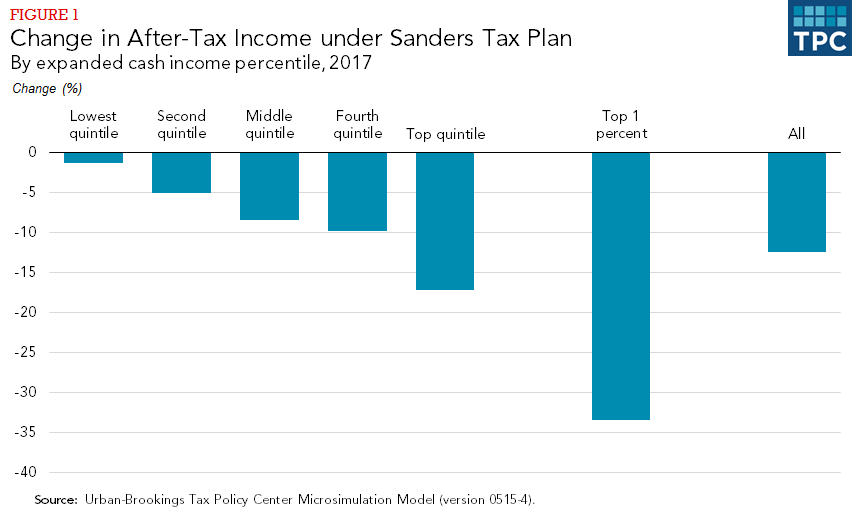 an analysis of the increase in taxes planned by the clinton administration Clinton's plan would make the tax code even more progressive than it is today on top of the new capital gains tax rates, clinton would preserve the current 38% in medicare surtaxes that increase taxes on big estates, inheritances money and assets left to heirs would be taxed more heavily if they.