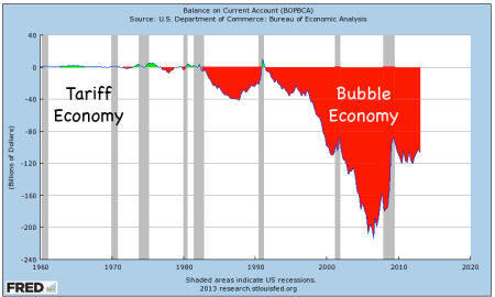 us-trade-deficit-became-very-dangerous-after-free-trade-began