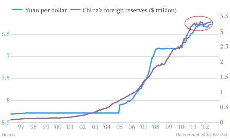 yuanperdollarchinareservesscreen-shot-2013-02-04-at-12-03-15-pm