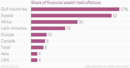 share_of_financial_wealth_held_offshore_chartbuilder