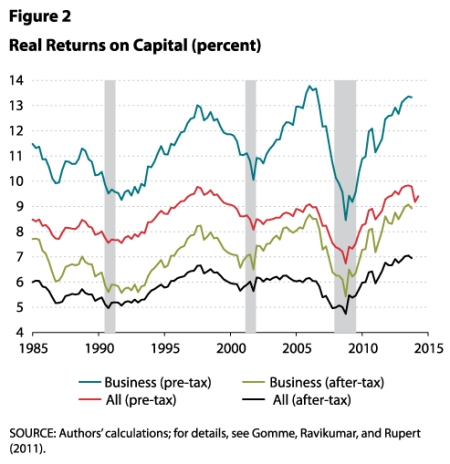 real-returns-on-capital