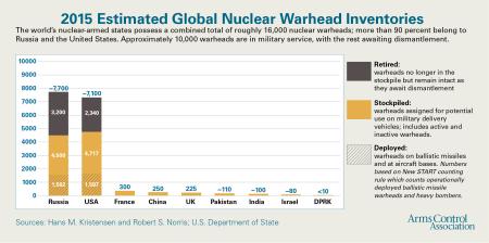 Warhead_Inventories_C