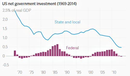 blog_net_government_investment