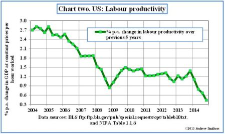 chart-2-us-labour-productivity