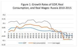 russian-economy-figure-1