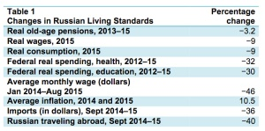 russian-economy-table-1