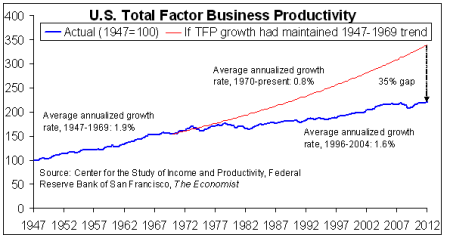 us_total_factor_business_productivity