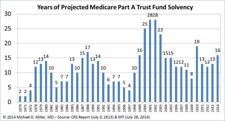 medicare-trust-fund-solvency-07-28-14-v2