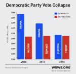 wsws-demcollapse-image