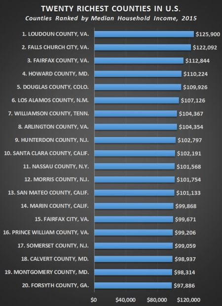 20_richest_counties_chart-incomes_listed-1