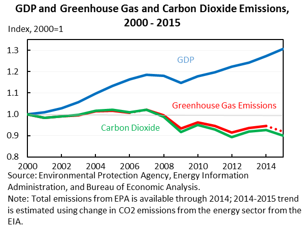 gdp-ghg-and-co2-emissions