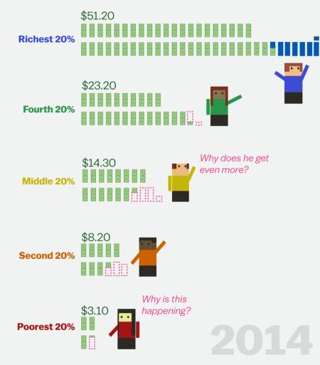 incomedistribuiton2014-5-0