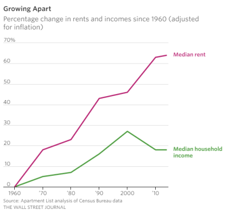 median-rent-and-income