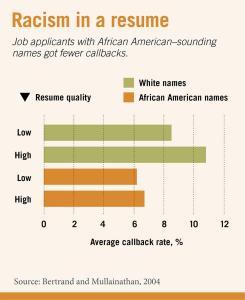 racism-in-a-resume-92ebdafd521c4b23b83023db292f4f40