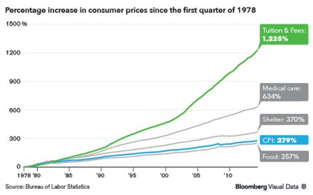 Note that these figures are not adjusted for inflation